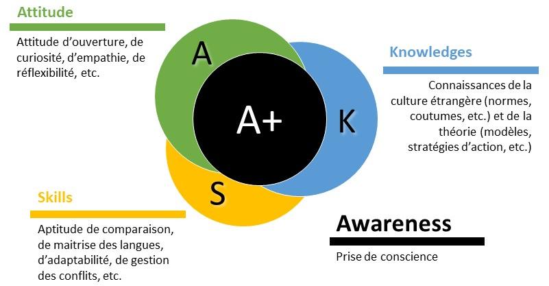 Le modèle A+ASK de Fantini