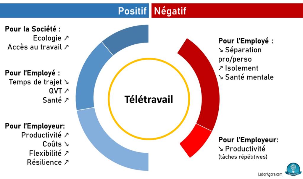 Infographie télétravail