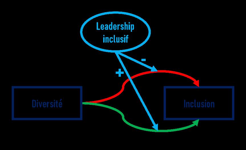 Effet du leadership inclusif et de la diversité sur l'inclusion